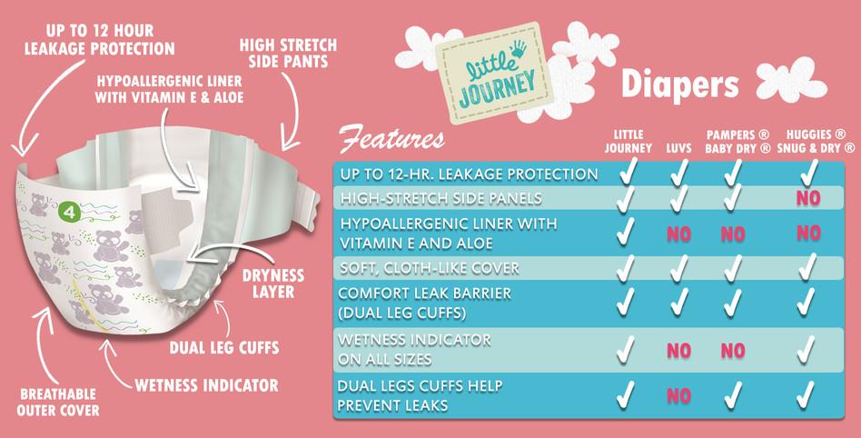 Diaper Features